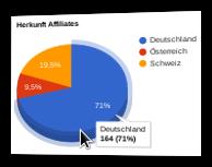 Screenshot Herkunft Affiliates