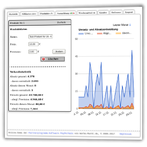 Screenshot Produktdaten und Verkaufszahlen im Partnerprogramm Admin-Menü