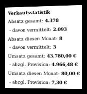Screenshot Verkaufsstatistik zum einzelnen Produkt im Admin-Menü der Affiliate-Software