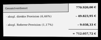 Screenshot Aufschlüsselung des Umsatzes