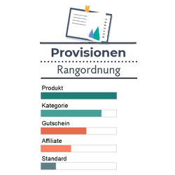Infografik Reihenfolge von Provisionen: 1. Produkte 2. Kategorien 3. Gutscheine 4. Affiliates 5. Standard-Provision