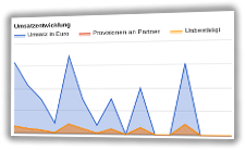 Flächendiagramm zur Umsatzentwicklung mit Umsatz in Euro, bestätigten und unbestägiten Provisionen an Partner