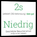 2s Ladezeit (3G-Verbindung): Sehr gut