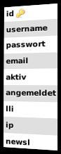 tipp_mitglieder-Tabelle mit den Spalten id, username, passwort, email, aktiv, angemeldet, lli, ip, newsl
