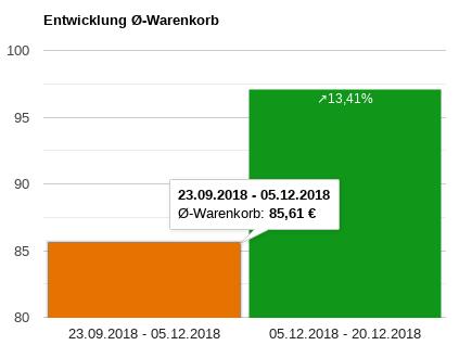 Entwicklung Ø-Warenkorb: Vergleich von 23.09.2018 - 05.12.2018 und 05.12.2018 - 20.12.2018 +14,41%