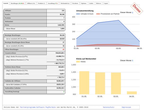 Tabelle mit umfangreichen Statistiken links, Flächen- und Balkendiagramm mit Umsatzentwicklung und Klick-Statistik rechts