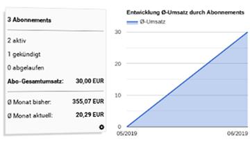 3 Abonnements 2 aktiv 1 gekündigt 0 abgelaufen Abo-Gesamtumsatz: 30,00 EUR Ø Monat bisher: 355,07 EUR Ø Monat aktuell: 20,29 EUR Flächendiagramm Entwicklung Ø-Umsatz durch Abonnements