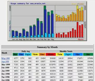 Screenshot Webalizer mit Balkendiagrammen und Statistik-Tabelle