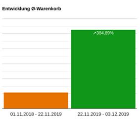 Entwicklung Ø-Warenkorb, Balkendiagramm für Zeitraum 01.11.2018 - 22.11.2019 und 22.11.2019 - 03.12.2019 zeigt deutlichen Anstieg