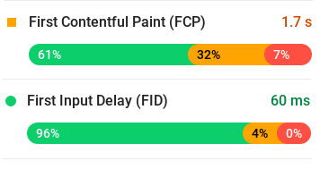 First Contentful Paint (FCP): 1.7 s, First Input Delay (FID): 60 ms