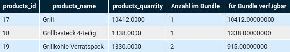 Tabelle mit products_id products_name products_quantity Anzahl im Bundle für Bundle verfügbar