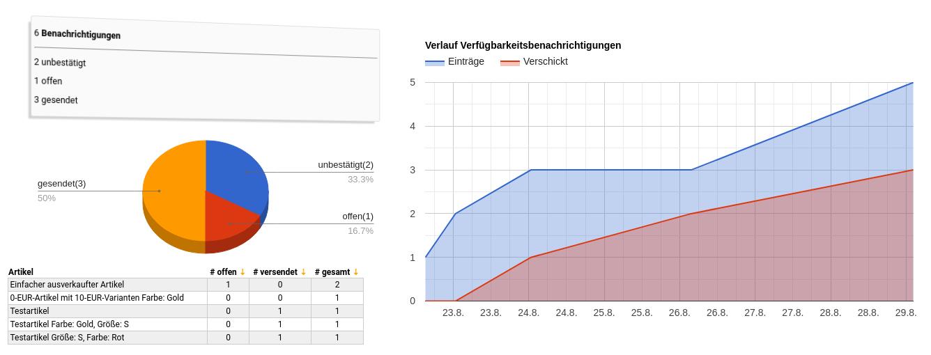 2 Tabellen, ein Torten- und ein Flächendiagramm mit exemplarischen Zahlen zu Benachrichtungen und deren Status