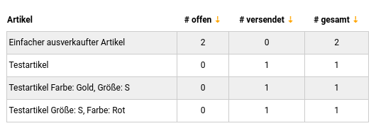 Artikel # offen # versendet # gesamt Einfacher ausverkaufter Artikel 2 0 2 Testartikel 0 1 1 Testartikel Farbe: Gold, Größe: S 0 1 1 Testartikel Größe: S, Farbe: Rot 0 1 1