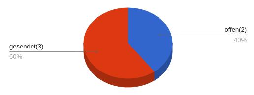 Tortendiagramm: gesendet (3) 60% und offen (2) 40%