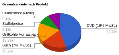 Gesamtverkäufe nach Produkt