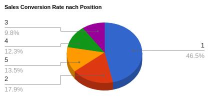 Sales Conversion Rate nach Position