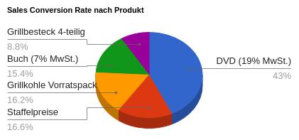 Sales Conversion Rate nach Produkt