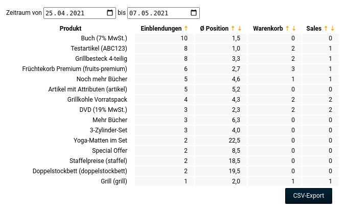 Tabelle mit Spalten Produkt Einblendungen Ø Position Warenkorb Sales und exemplarischen Werten