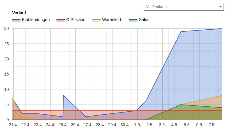 Flächendiagramm Verlauf für Einblendungen, Position, Warenkorb, Sales